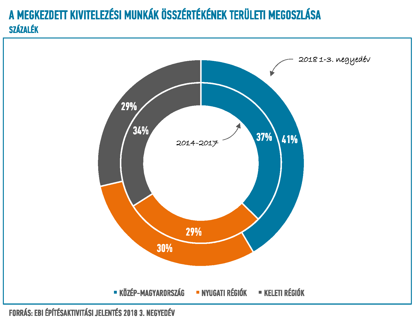 9e020f1423 A megkezdett kivitelezési munkák összértékének területi megoszlása  Magyarország egyes régiói között
